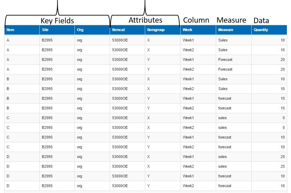 Pivot/Unpivot data through Bulk Export/Import   InSync